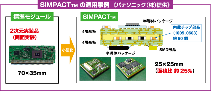 SIMPACT™の適応事例